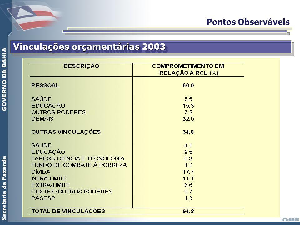 Pontos Observáveis Vinculações orçamentárias 2003