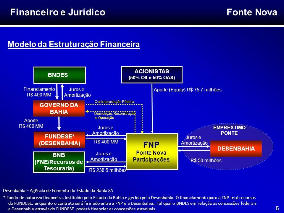 Financeiro e Jurídico Modelo da Estruturação Financeira FNP ACIONISTAS