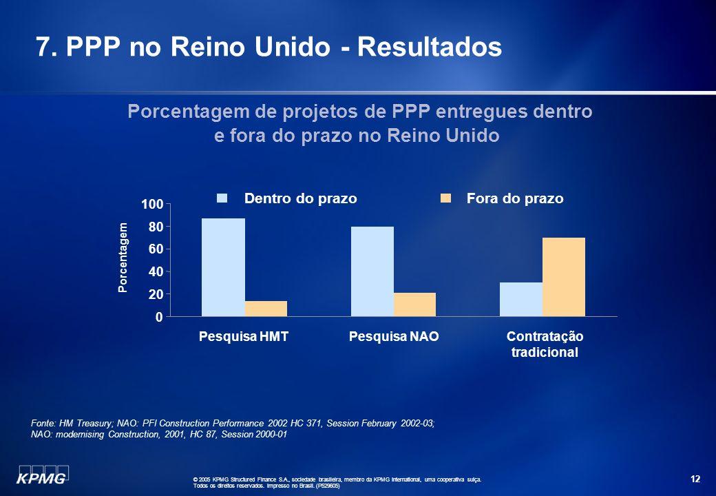 7. PPP no Reino Unido - Resultados