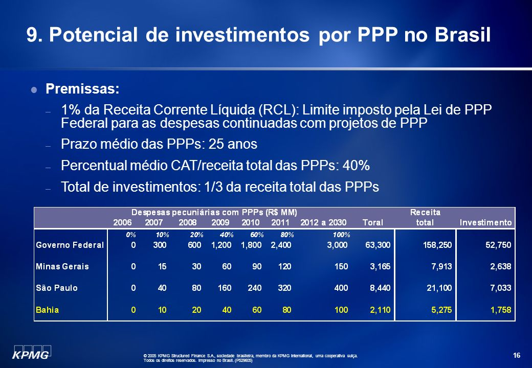 9. Potencial de investimentos por PPP no Brasil