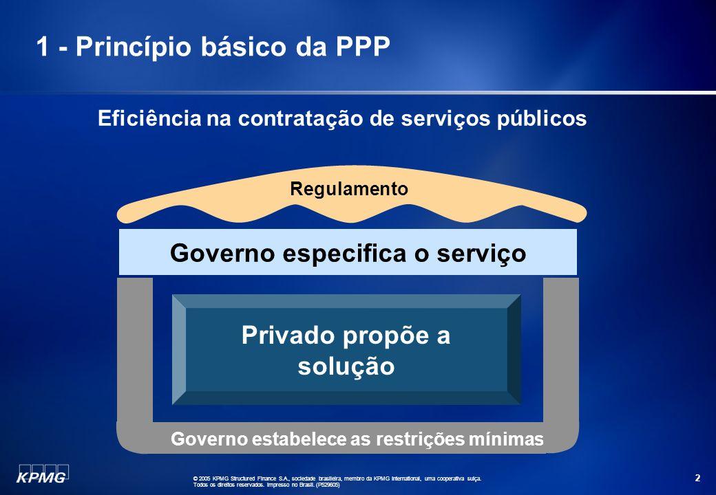 1 - Princípio básico da PPP