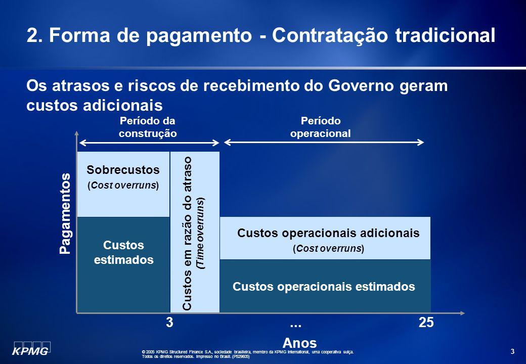 2. Forma de pagamento - Contratação tradicional