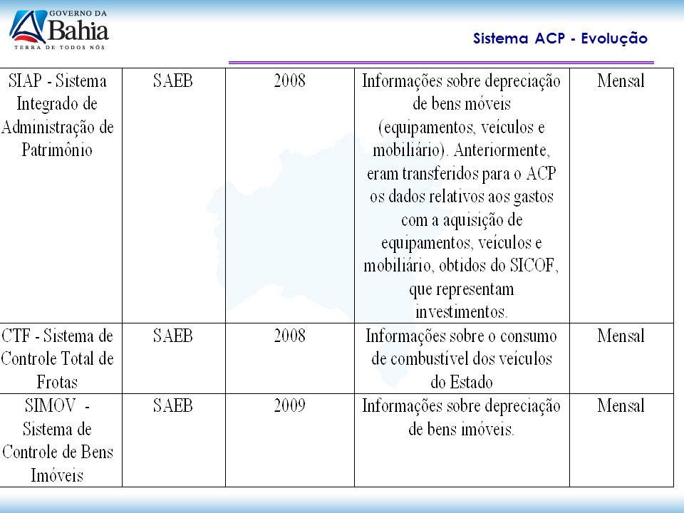 Sistema ACP - Evolução