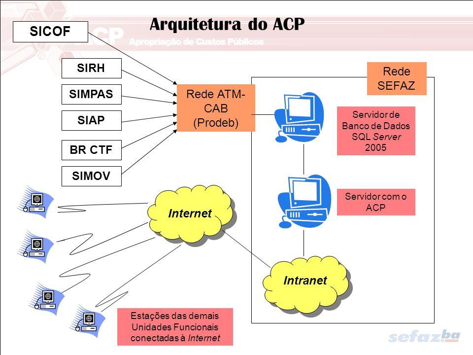 Arquitetura do ACP SICOF SIRH Rede SEFAZ SIMPAS Rede ATM-CAB (Prodeb)