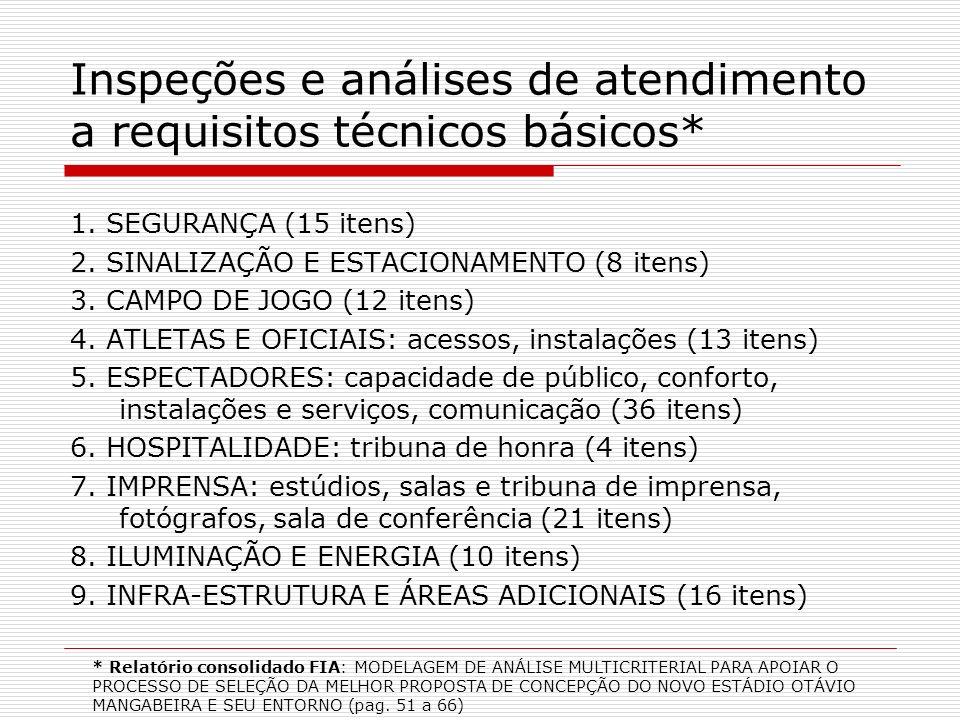 Inspeções e análises de atendimento a requisitos técnicos básicos*