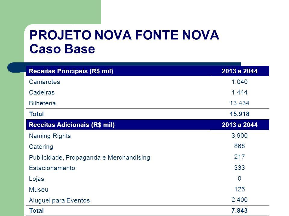 PROJETO NOVA FONTE NOVA Caso Base