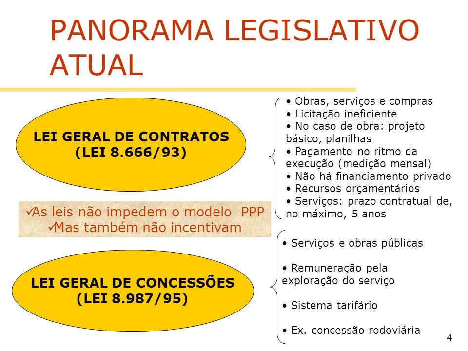 PANORAMA LEGISLATIVO ATUAL