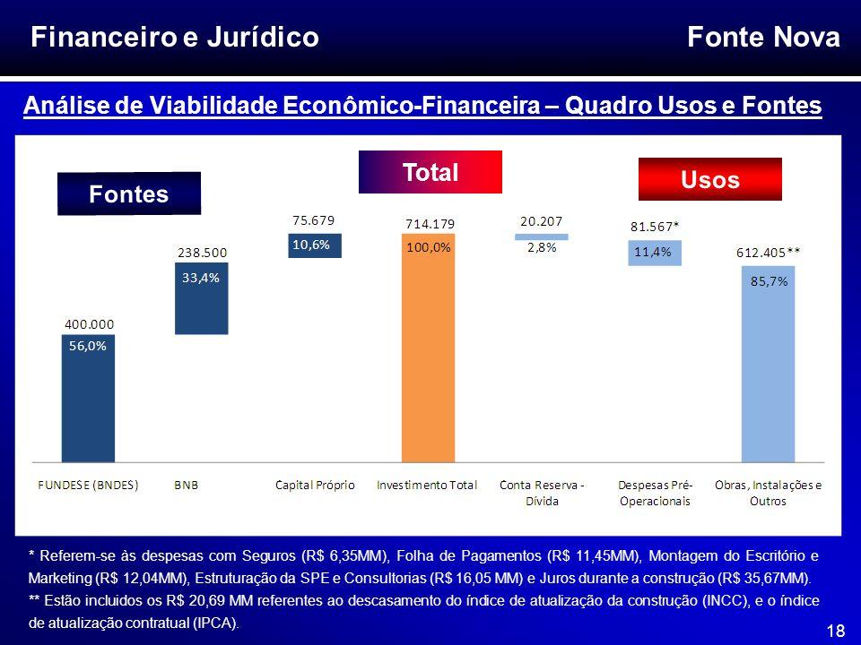 Financeiro e Jurídico Análise de Viabilidade Econômico-Financeira – Quadro Usos e Fontes. Total. Usos.