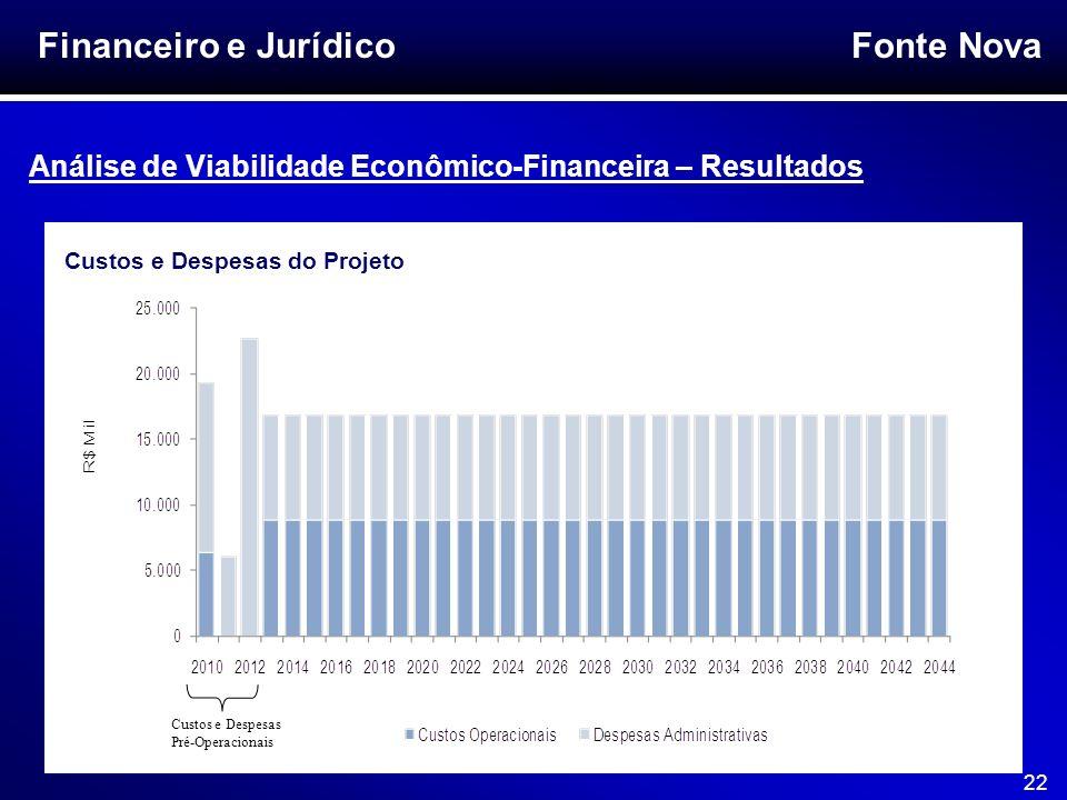 Financeiro e Jurídico Análise de Viabilidade Econômico-Financeira – Resultados. Custos e Despesas do Projeto.