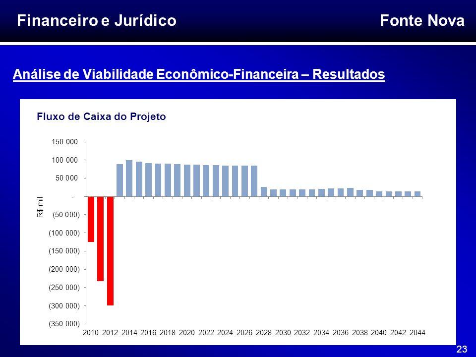 Financeiro e Jurídico Análise de Viabilidade Econômico-Financeira – Resultados.