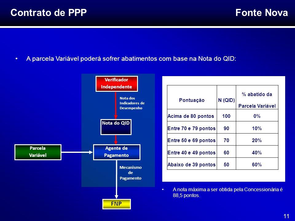 Contrato de PPP A parcela Variável poderá sofrer abatimentos com base na Nota do QID: Verificador Independente.