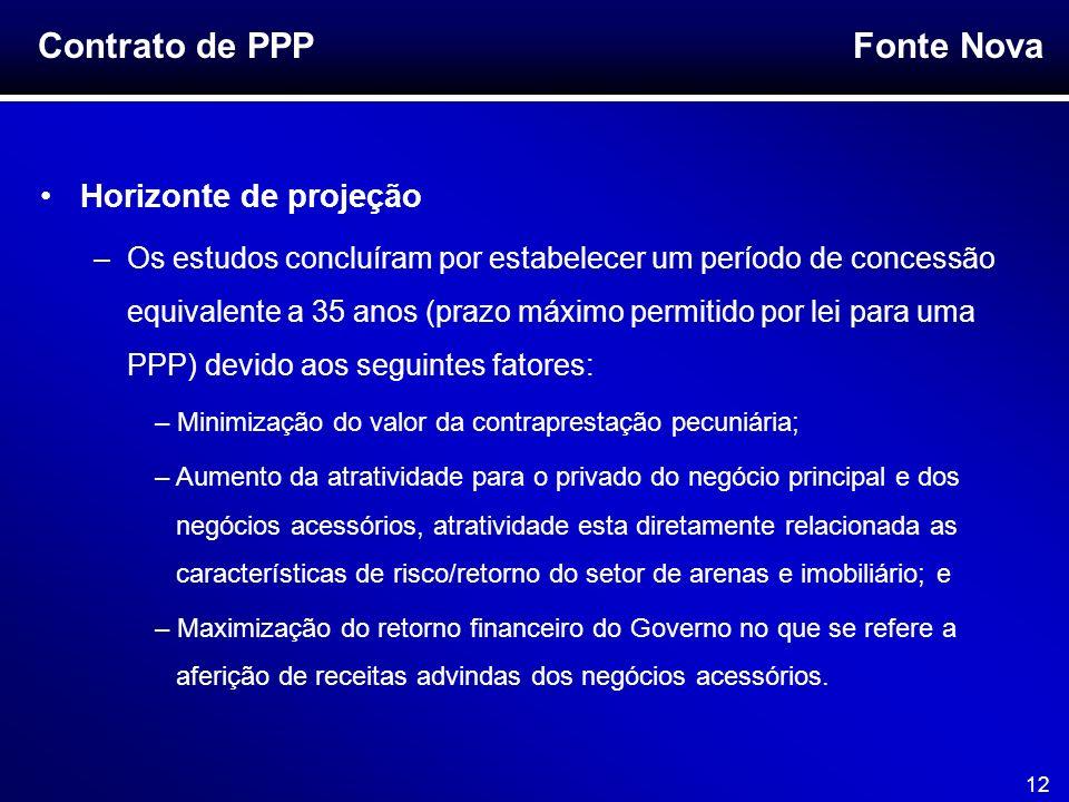Contrato de PPP Horizonte de projeção