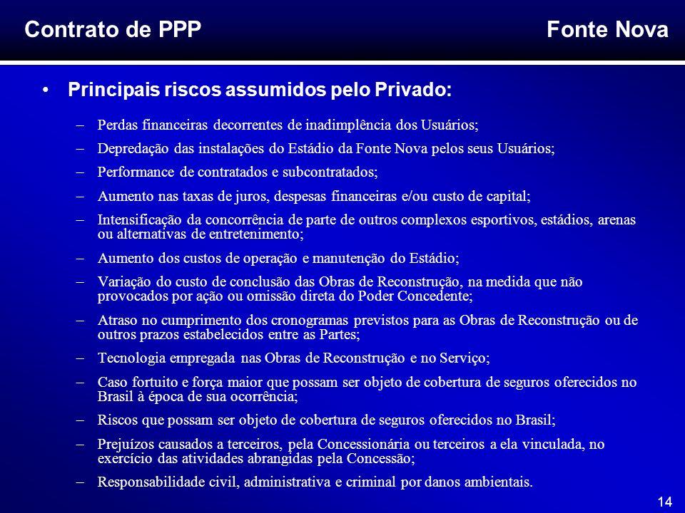Contrato de PPP Principais riscos assumidos pelo Privado: