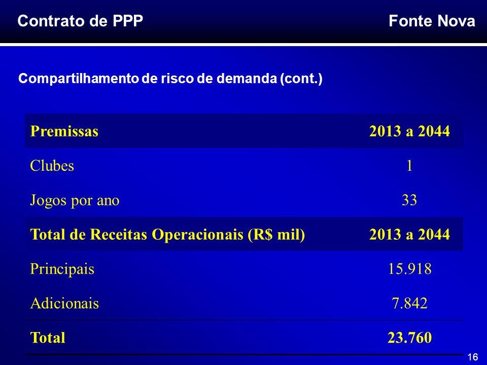 Total de Receitas Operacionais (R$ mil) Principais 15.918 Adicionais