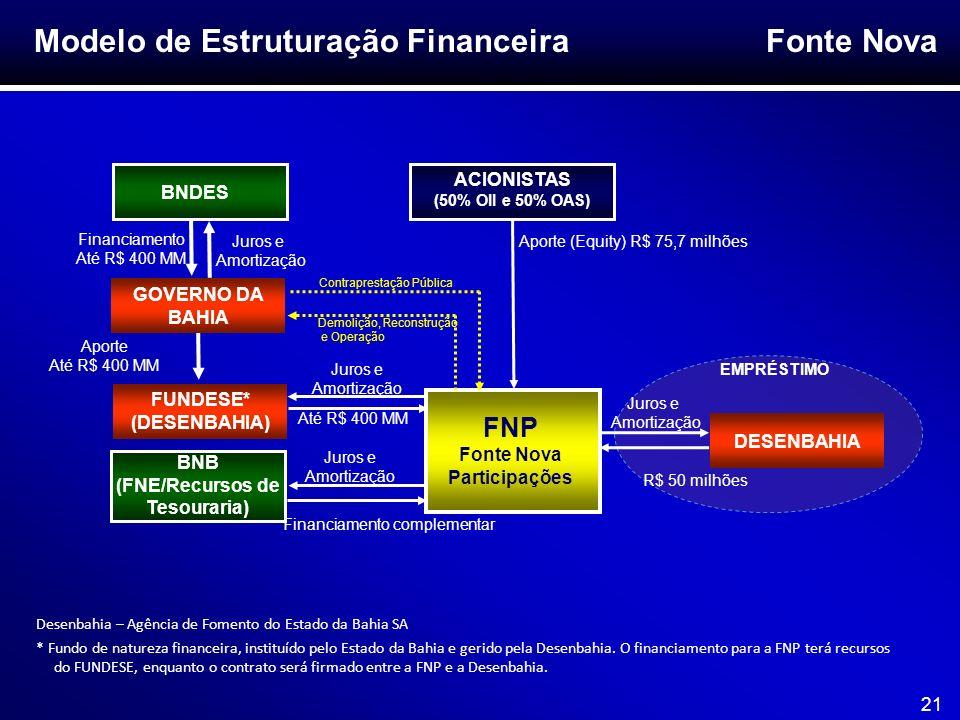 Modelo de Estruturação Financeira