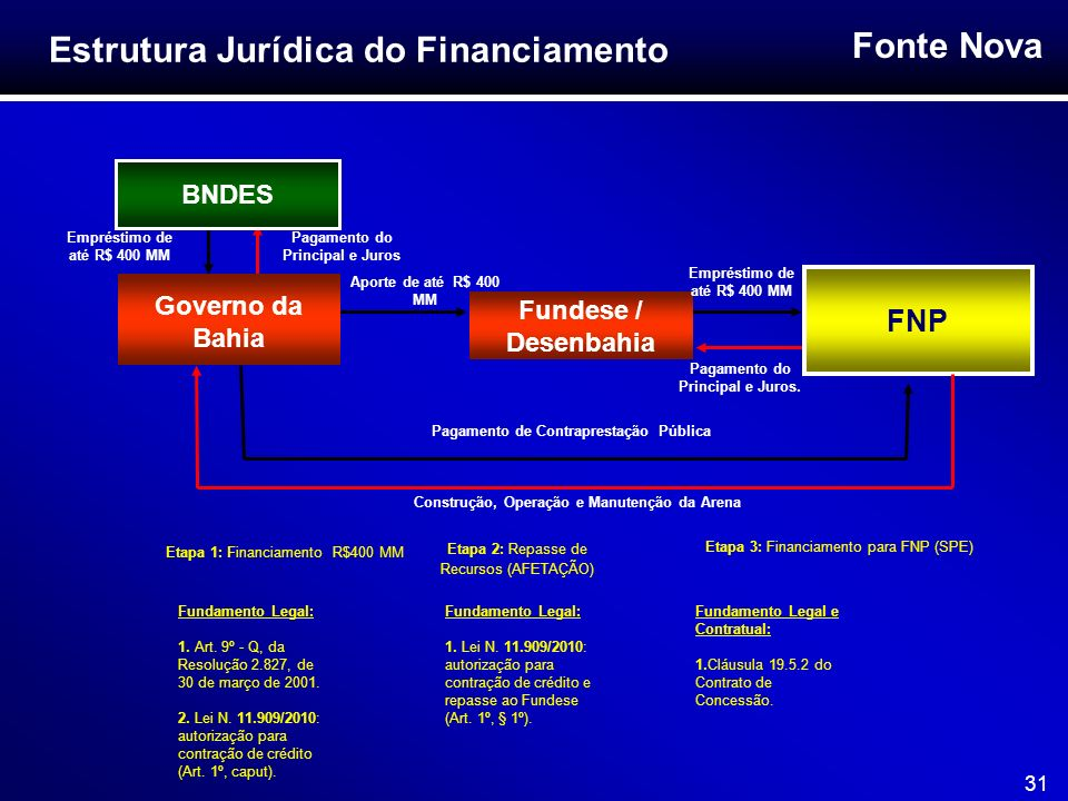 Estrutura Jurídica do Financiamento
