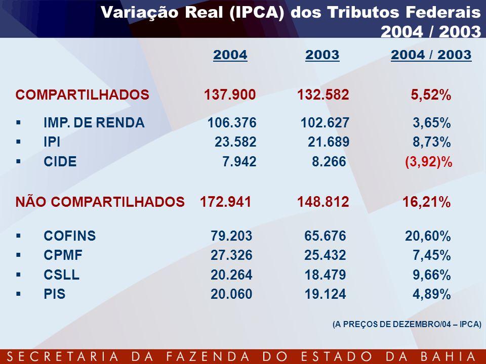 Variação Real (IPCA) dos Tributos Federais 2004 / 2003