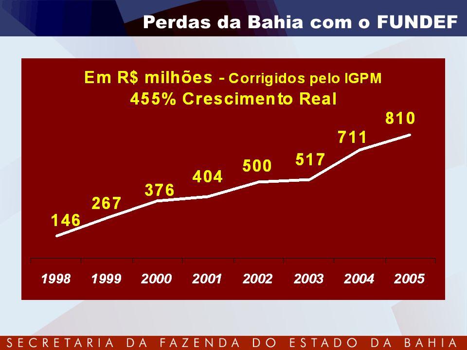 Perdas da Bahia com o FUNDEF