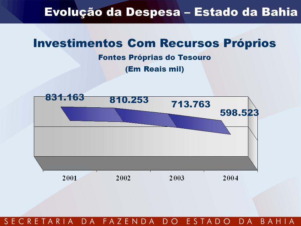 Evolução da Despesa – Estado da Bahia