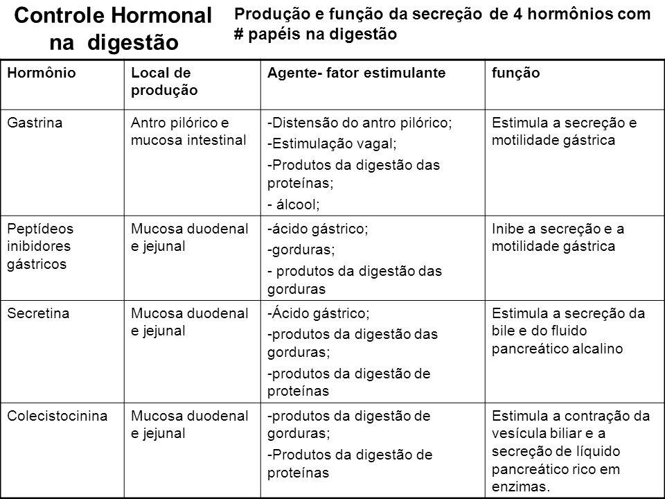 Controle Hormonal na digestão