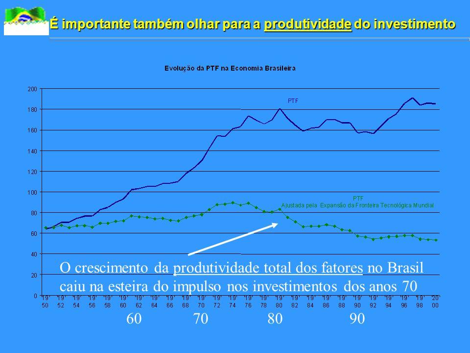 É importante também olhar para a produtividade do investimento