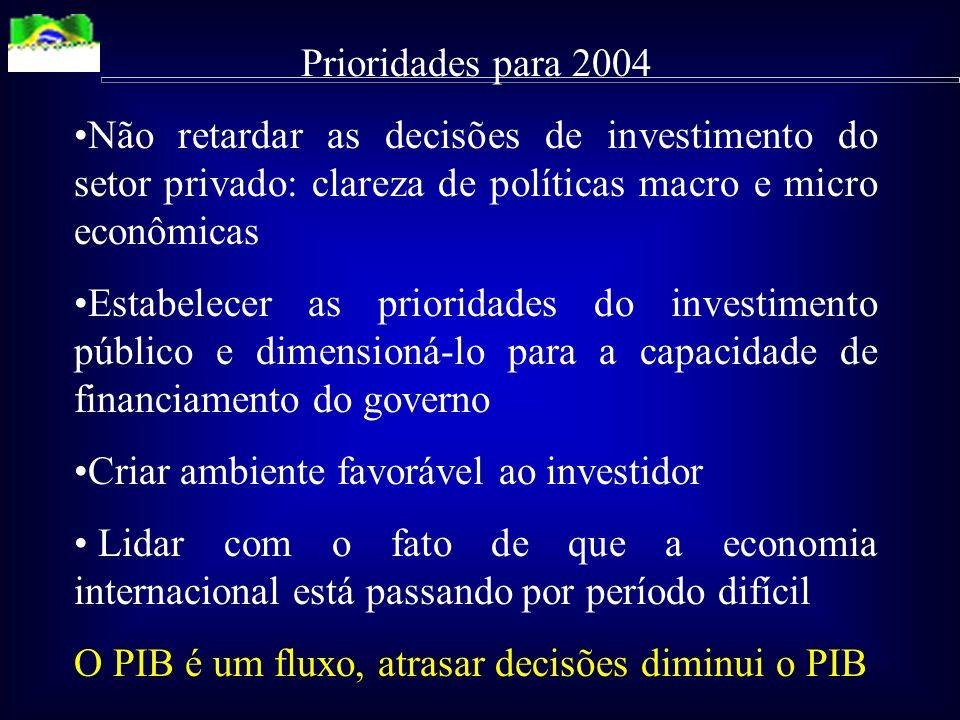 Prioridades para 2004 Não retardar as decisões de investimento do setor privado: clareza de políticas macro e micro econômicas.