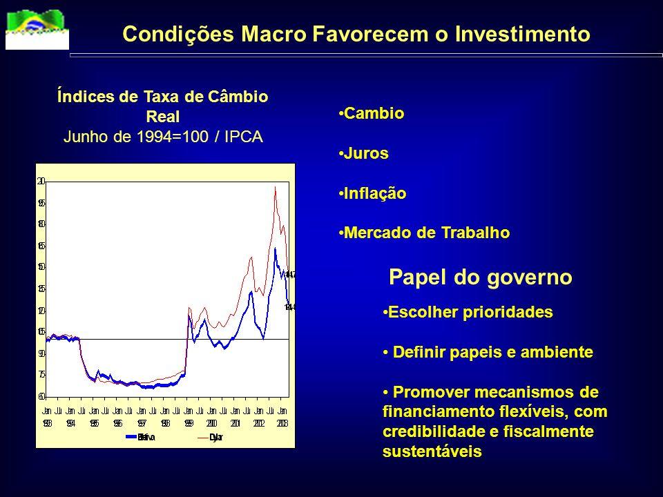 Condições Macro Favorecem o Investimento