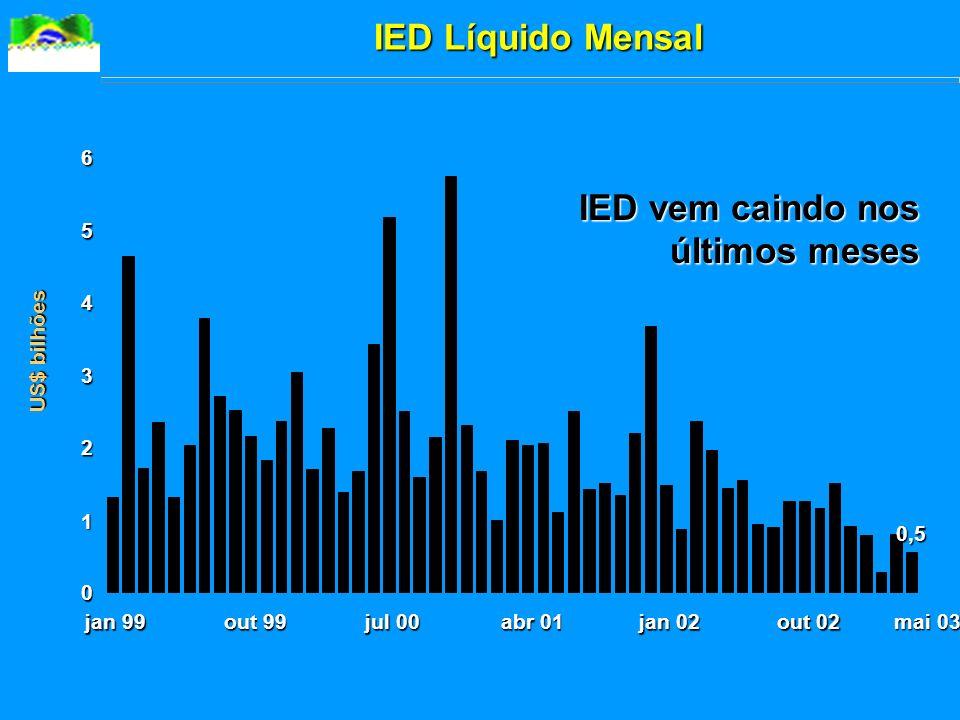 IED vem caindo nos últimos meses