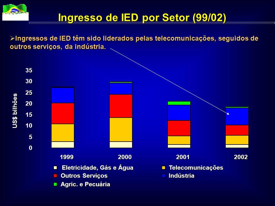 Ingresso de IED por Setor (99/02)