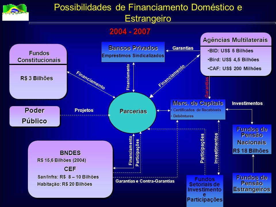 Possibilidades de Financiamento Doméstico e Estrangeiro