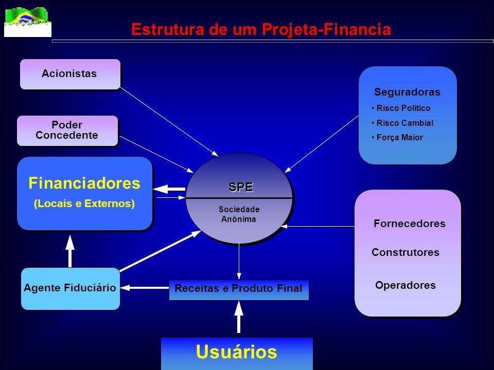 Estrutura de um Projeta-Financia Receitas e Produto Final