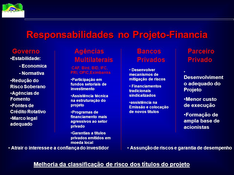 Responsabilidades no Projeto-Financia