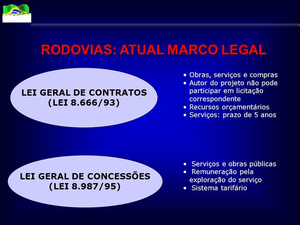 RODOVIAS: ATUAL MARCO LEGAL LEI GERAL DE CONCESSÕES