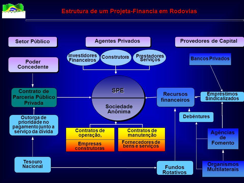 Estrutura de um Projeta-Financia em Rodovias SPE