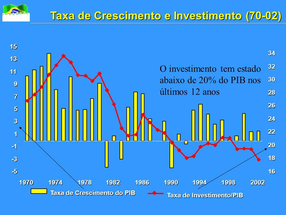 Taxa de Crescimento e Investimento (70-02)