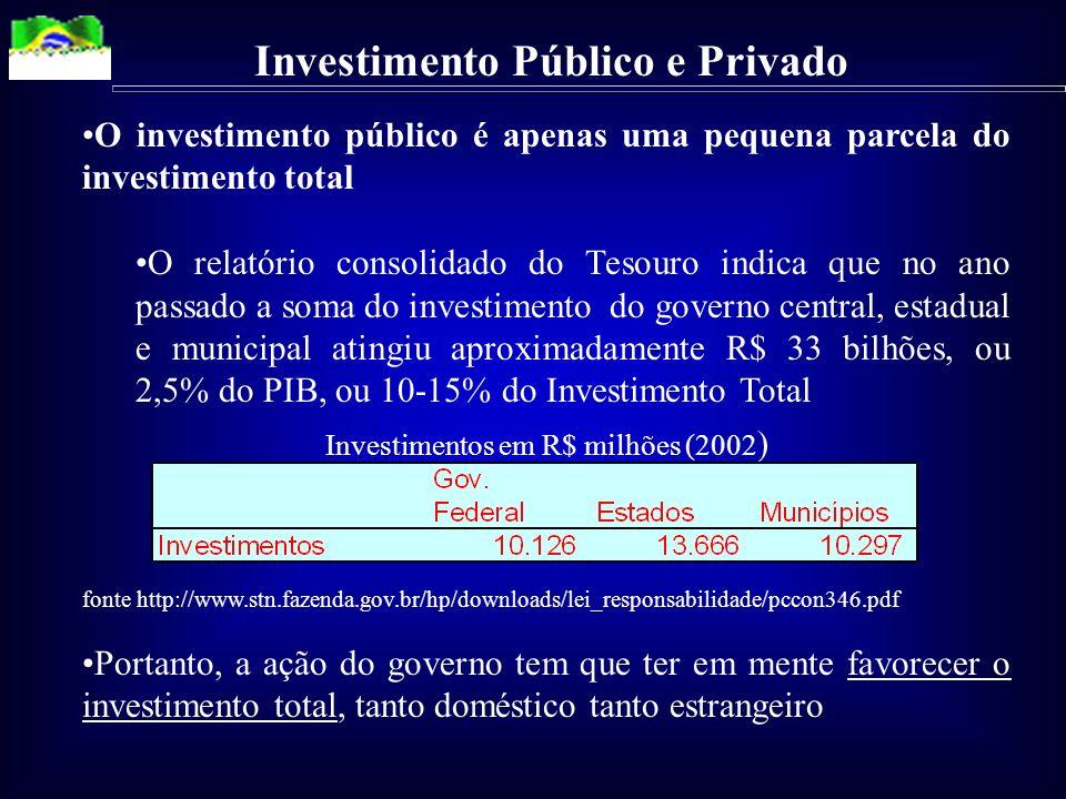 Investimento Público e Privado