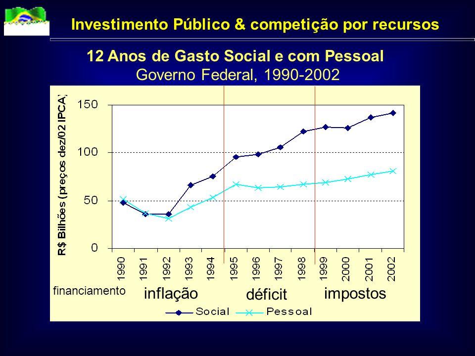 Investimento Público & competição por recursos
