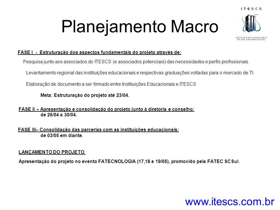 Planejamento Macro www.itescs.com.br
