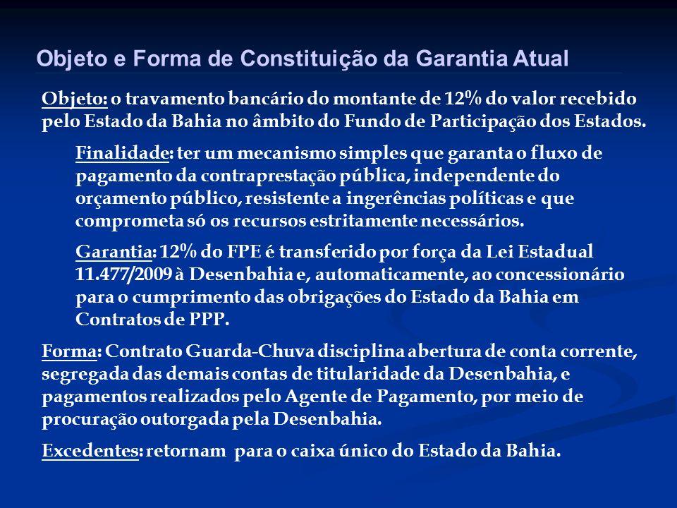 Objeto e Forma de Constituição da Garantia Atual