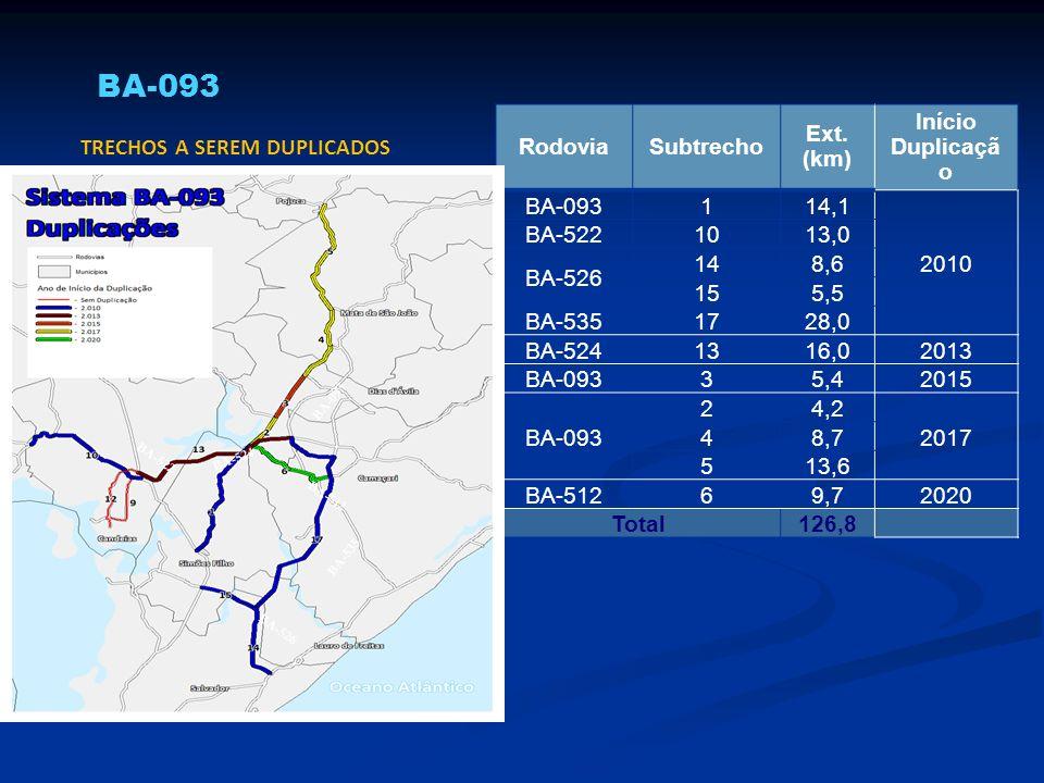 BA-093 TRECHOS A SEREM DUPLICADOS Rodovia Subtrecho Ext. (km)