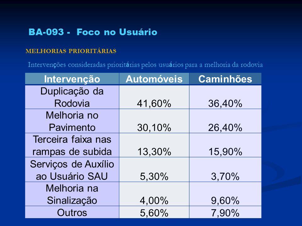 Intervenção Automóveis Caminhões