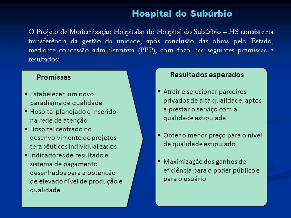 Hospital do Subúrbio Resultados esperados Premissas
