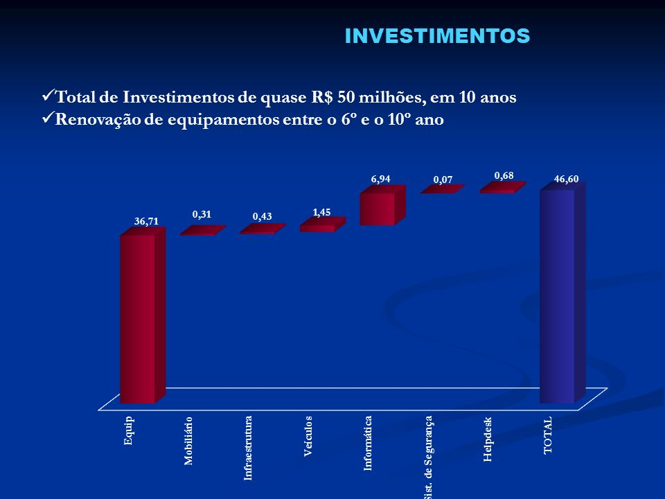 INVESTIMENTOS Total de Investimentos de quase R$ 50 milhões, em 10 anos.