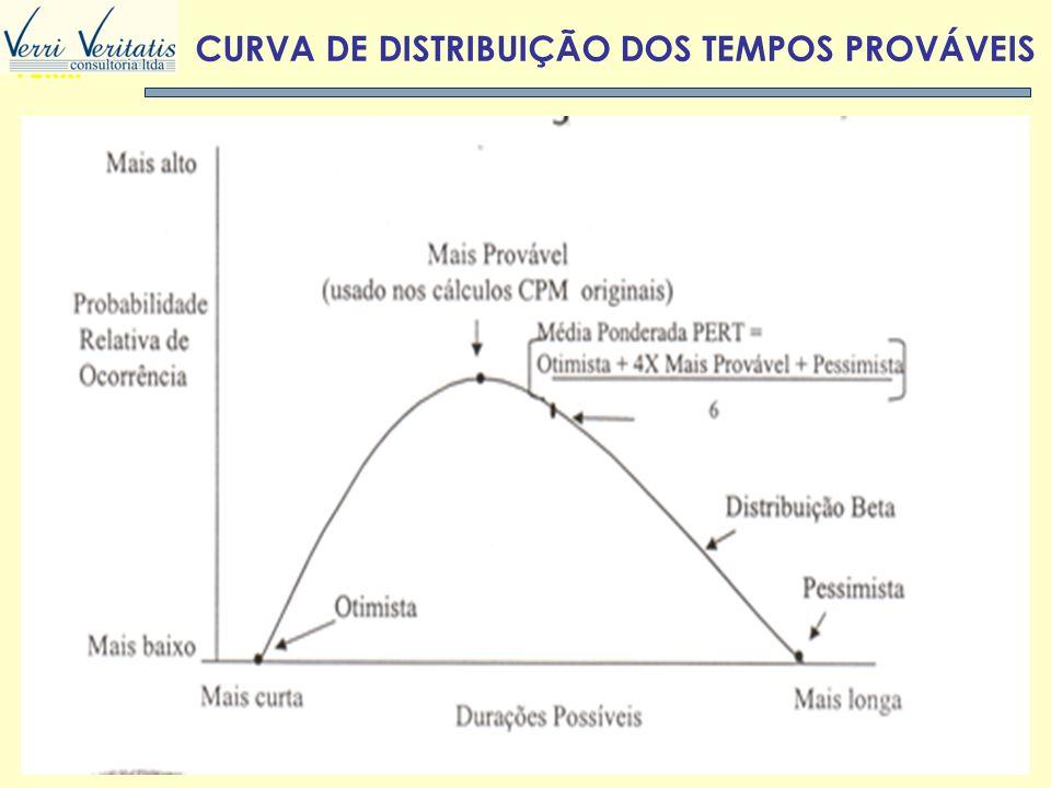 CURVA DE DISTRIBUIÇÃO DOS TEMPOS PROVÁVEIS