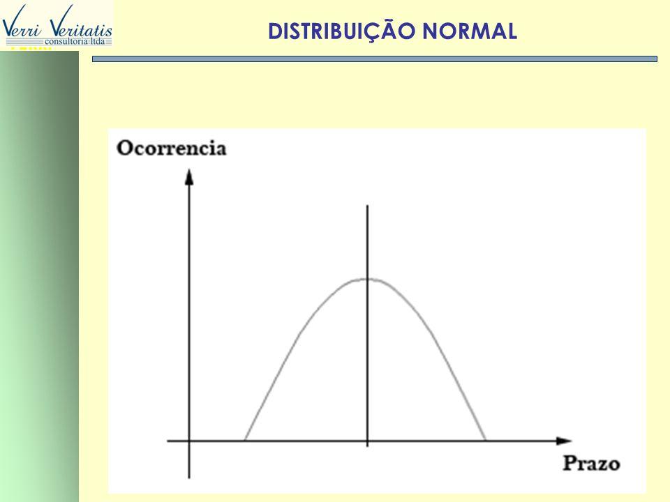 DISTRIBUIÇÃO NORMAL VERRI