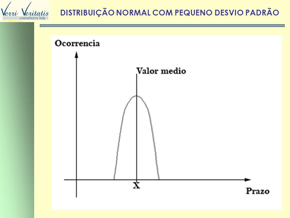DISTRIBUIÇÃO NORMAL COM PEQUENO DESVIO PADRÃO