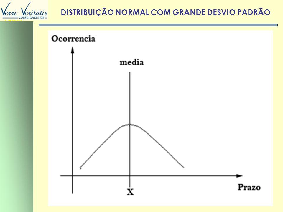 DISTRIBUIÇÃO NORMAL COM GRANDE DESVIO PADRÃO