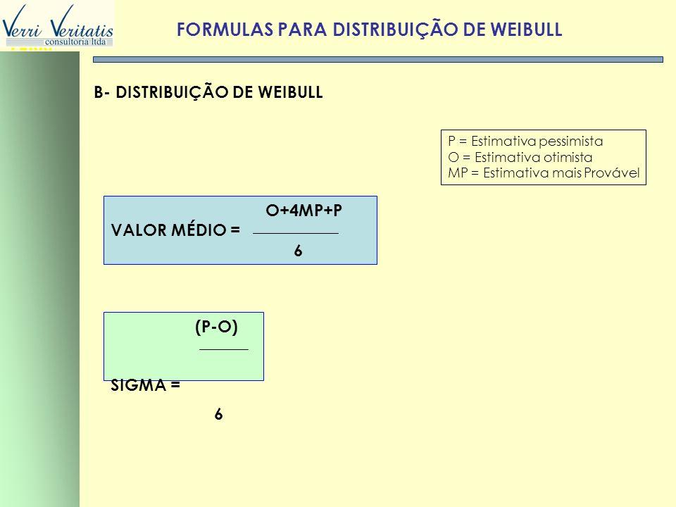 FORMULAS PARA DISTRIBUIÇÃO DE WEIBULL
