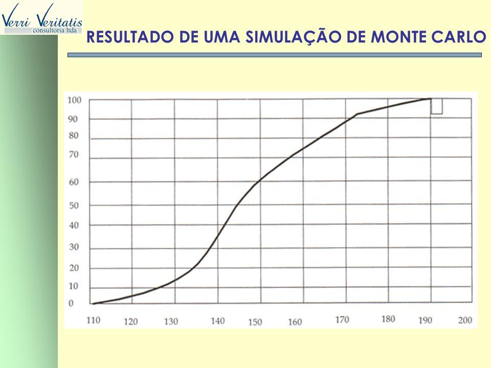 RESULTADO DE UMA SIMULAÇÃO DE MONTE CARLO
