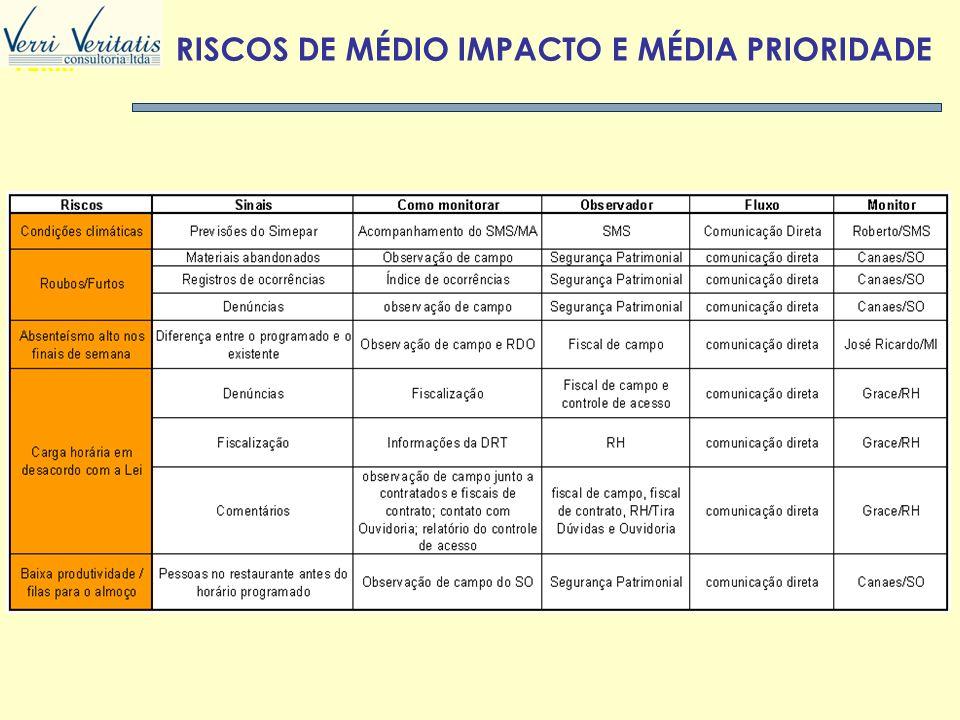 RISCOS DE MÉDIO IMPACTO E MÉDIA PRIORIDADE